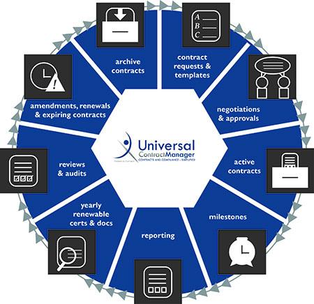 UCM lifecycle